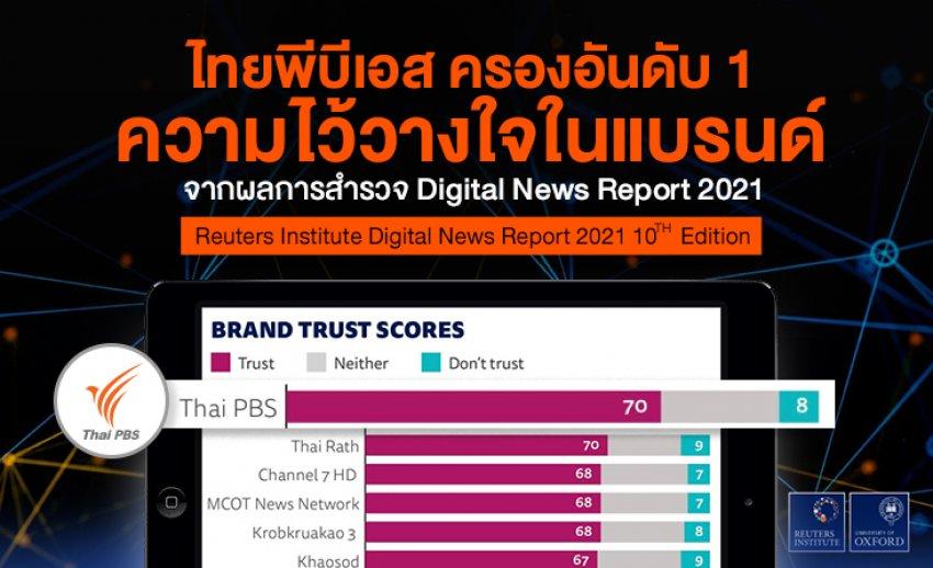 ไทยพีบีเอส ครองอันดับ 1 ความไว้วางใจในแบรนด์จาก Digital News Report 2021 โดยสถาบันรอยเตอร์
